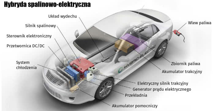hybryda-spalinowo-elektryczna-schemat